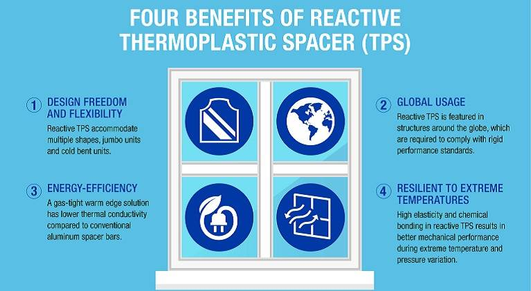 Four benefits of reactive thermoplastic spacer