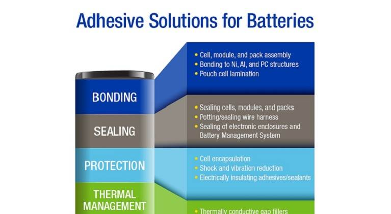 Adhesive solutions for batteries from H.B. Fuller Infographic.